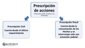 Prescripción de acciones